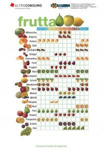 Frutta di stagione, in una pratica tabella da stampare e pronta ad essere attaccata sul frigo