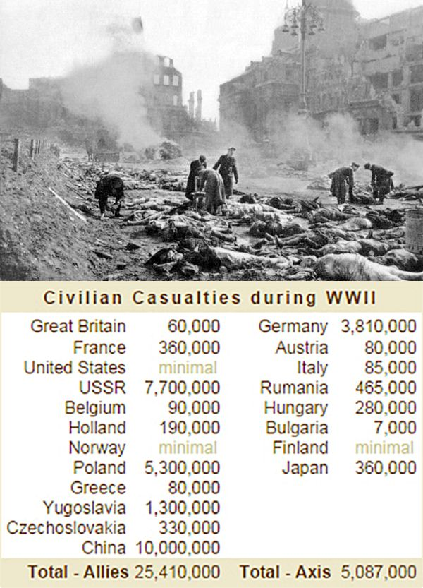 Civilian Casualties during the World War II,missed out India