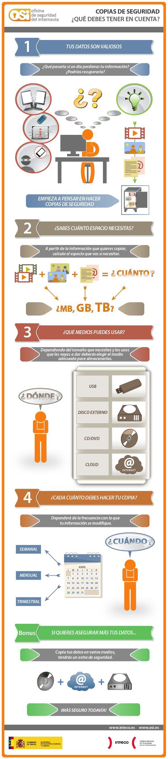 Copias de Seguridad: http://kcy.me/1gbfu ¿Qué debes tener en cuenta? #Backups
