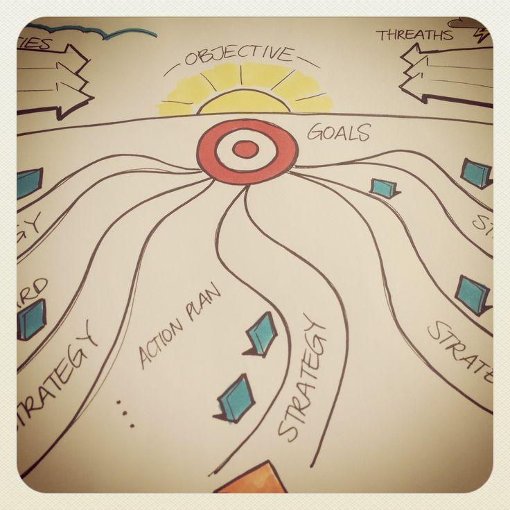 Nieuwe opdracht. Het strategisch plan voor de klant in beeld brengen #strategieop1A4 #visueeldenken #ogsm #bmgen