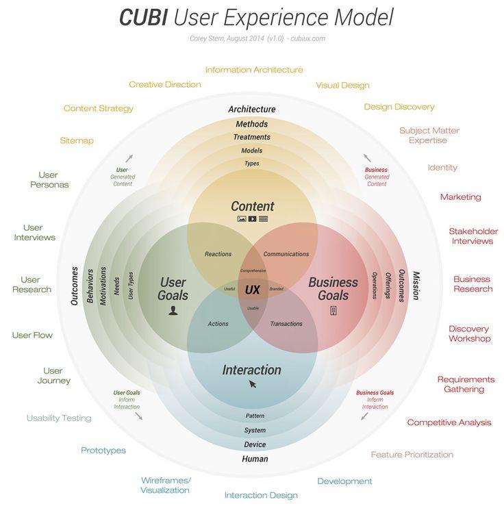 CUBI UX - Expérience utilisateur modèle