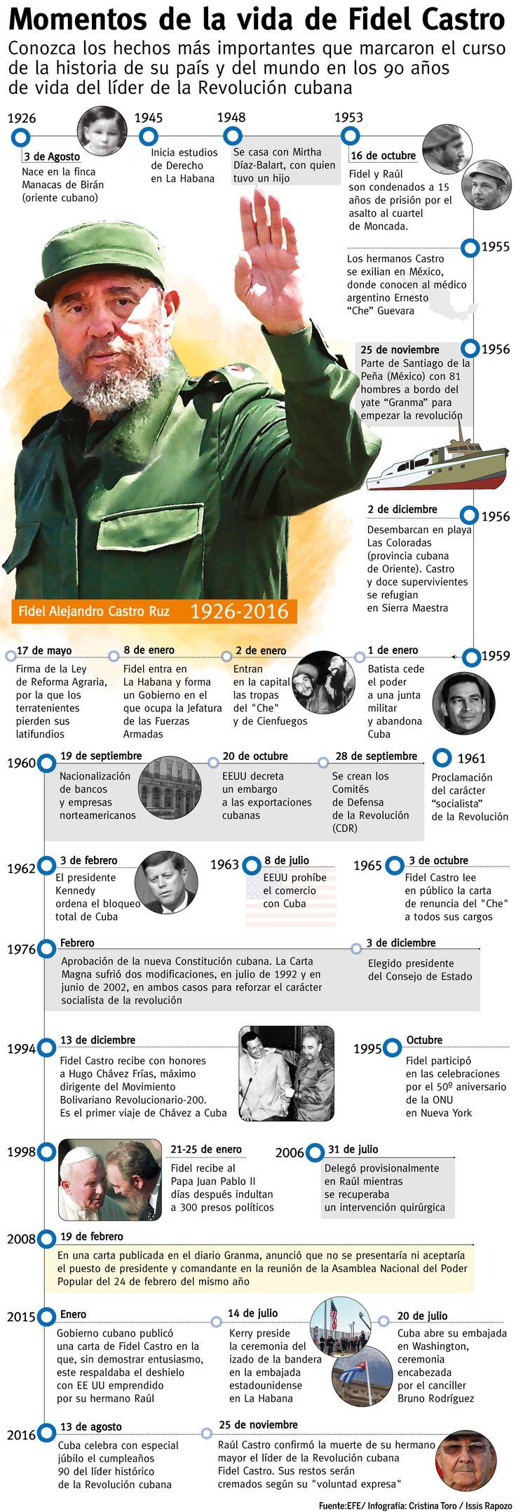 Momentos de la vida de Fidel #Castro