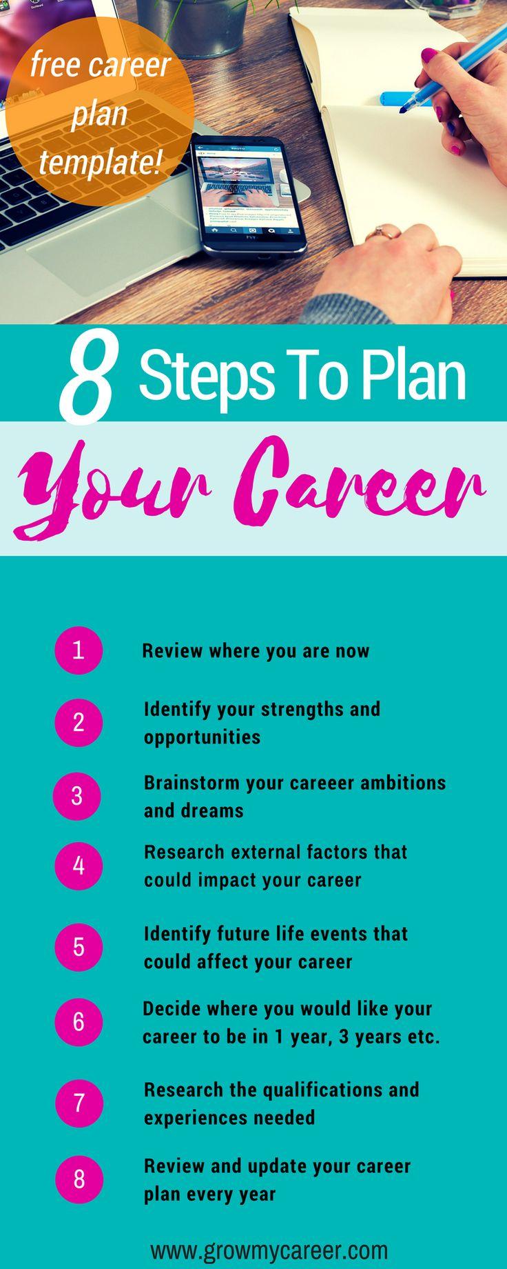 how to plan future career