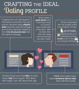 online dating profile psychology