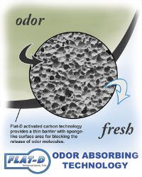 What is Activated Charcoal? What is Activated Carbon Cloth (ACC)?