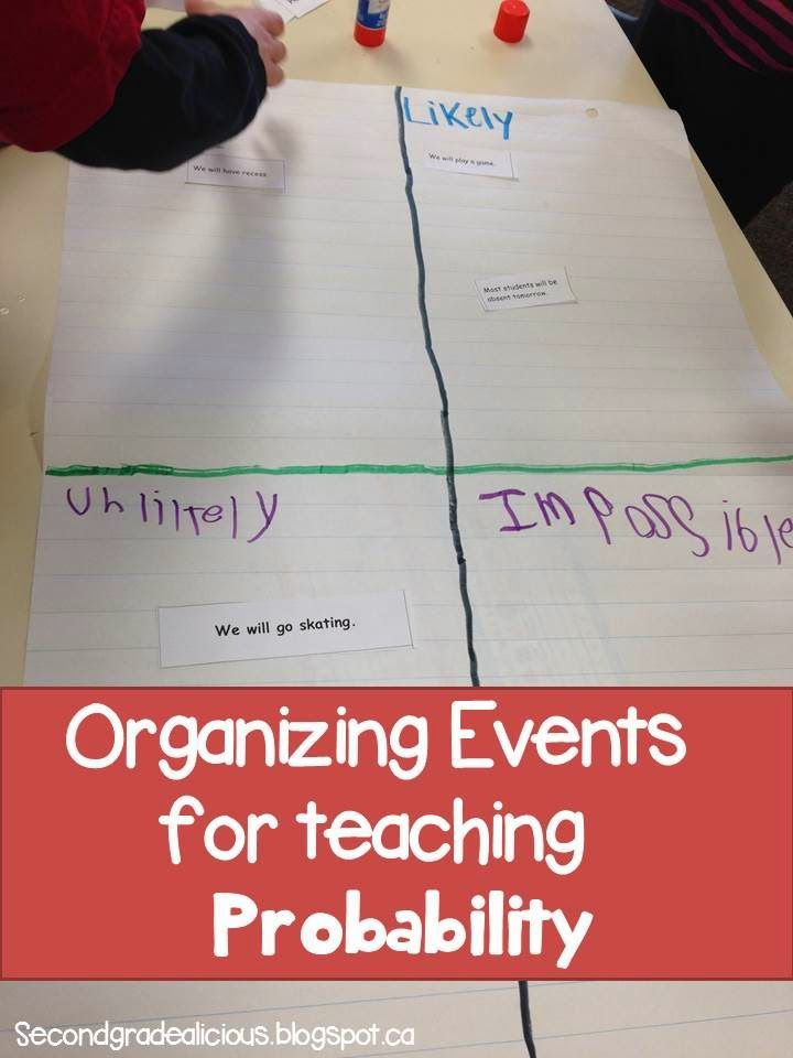 Have students organize a variety of events for probability. Organize them into certain, likely, unlikely and impossible.