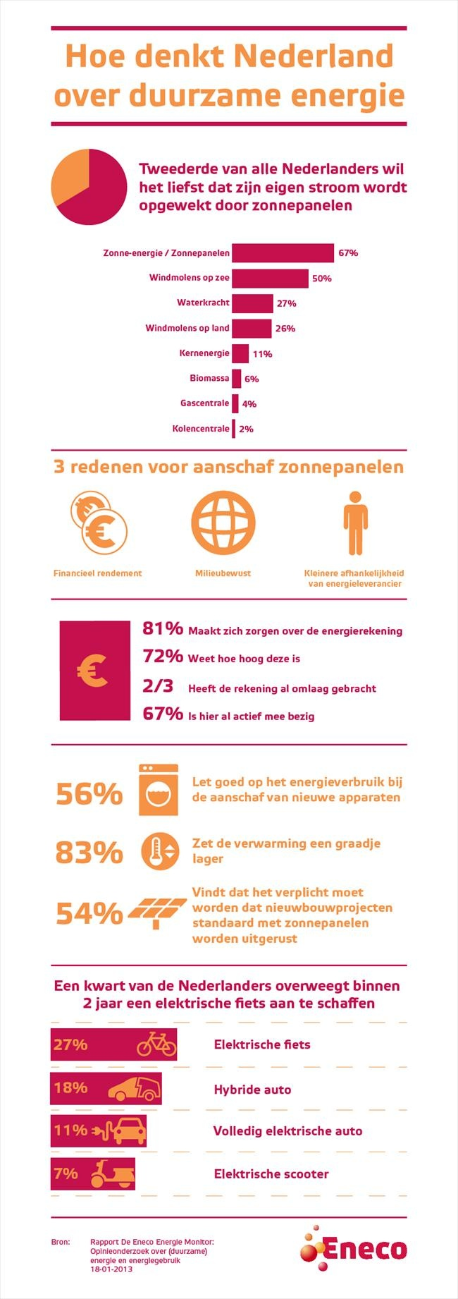 Hoe denkt Nederland over duurzame energie? Bron: http://nieuws.eneco.nl/nederlander-wil-meer-zonnepanelen/