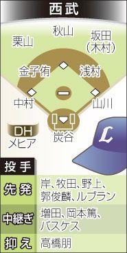 ▼20Mar2015時事通信|阪神、若手投手の伸びに期待=西武は強力打線で巻き返し-プロ野球戦力分析 http://www.jiji.com/jc/zc?k=201503/2015032000684