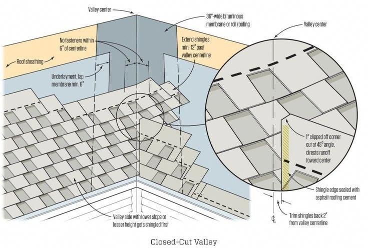 20 Or So Spectacular Tips For Roofgutters In 2020 Roof Detail Roofing Roof Shingles