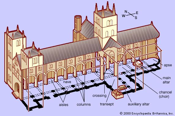 Cathedral layout and terminology construction elements for Building terms