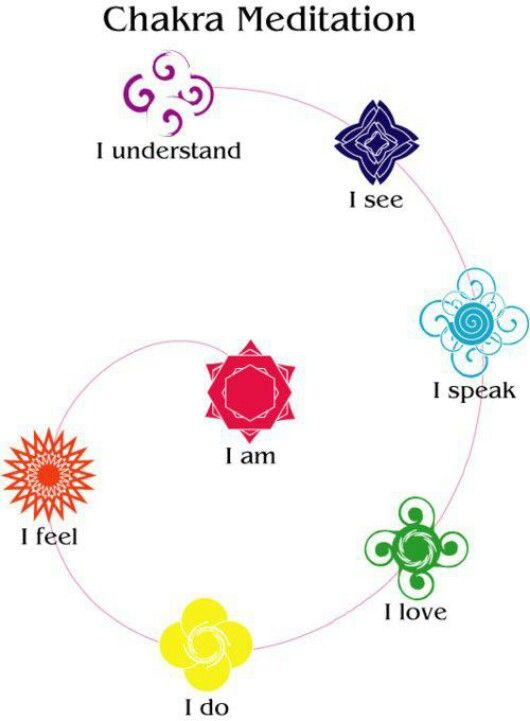 Chakra meditation starting with red (I am): root, sacral, solar plexus, heart, throat, third eye, and crown.