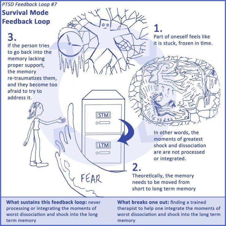 Best Ot Mental Health PtsdTrauma Images On   Trauma