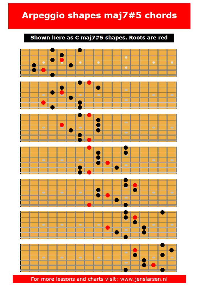 Maj75 arpeggios (3nps Jazz guitar lessons, Guitar chord