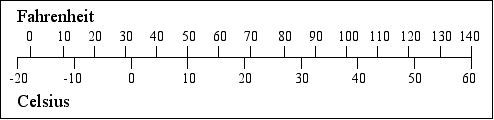 [a bar chart comparing Fahrenheit and Celsius]