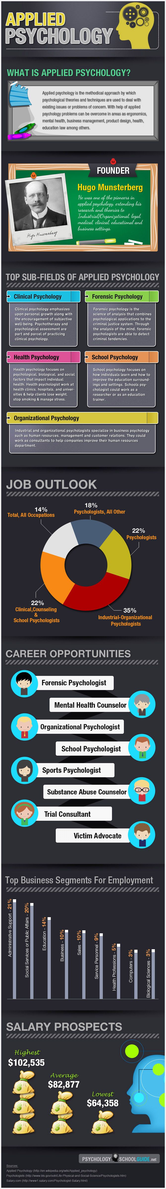 Applied Psychology: Theories and Principles.     This is the area where I did my professional training.