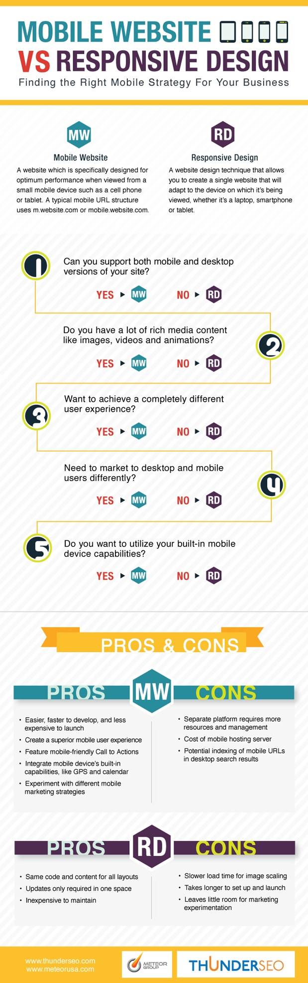 Excellent infographic to determine which kind f site to build.  > Mobile Website Vs. Responsive Design - http://HotMobiSites.com
