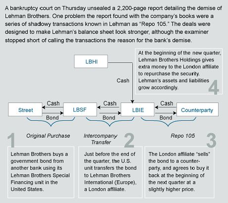 A graphical look at Lehmans Repo 105 transactions
