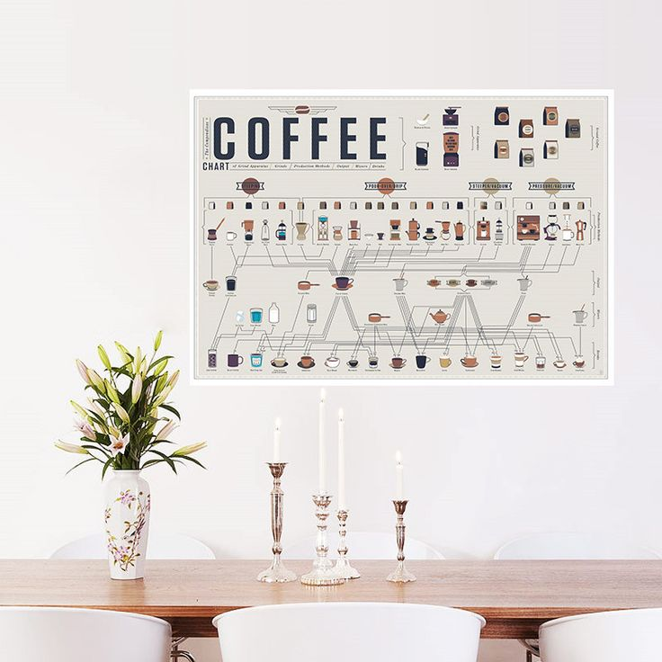 modern  Coffee collection bars kitchen posters wall stickers Vintage Retro Poster Art Kraft Paper home decal Decoration Poster #Affiliate