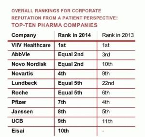 Can You Trust Patient Rankings of #Pharma Corporate Reputation? | Pharmaguy's Insights Into Drug Industry News | Scoop.it