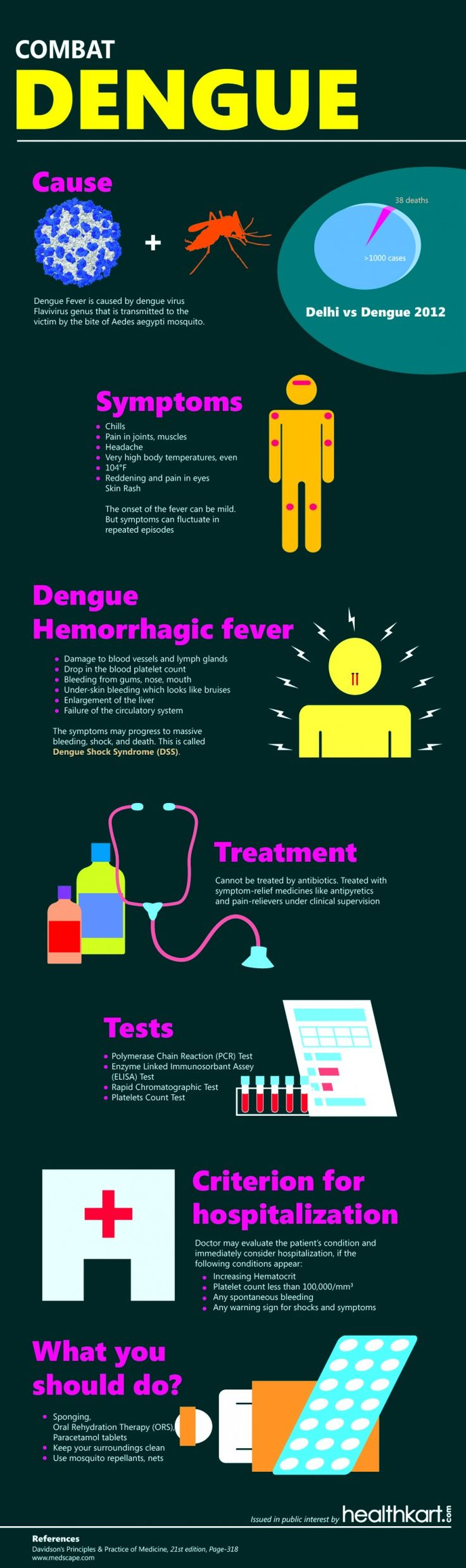 Dengue Infographic