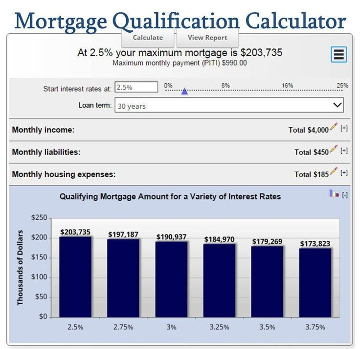 Mortgage Calculator How Much Mortgage Can I Afford Mortgage Qualification Calculator Free Mortgage Calculator Mortgage Amortization Calculator Mortgage Payoff