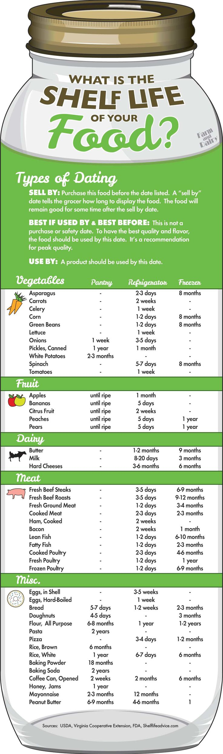 What Is The Shelf Life of Food FREE Printable! via Farm