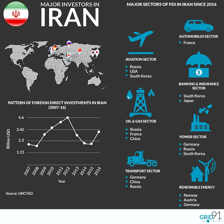 Despite the continued threat of #US withdrawal from the #JCPOA, coupled with continued political, structural and administrative challenges faced by foreign investors, the United Nations Conference on Trade and Development  (#UNCTAD) shows a relative uptick in #FDI in 2016.  Apart from the traditional #oil & gas sector, European and Asian investors have shown increased interests in Iran's #RenewableEnergy, #Automobile and #Water management sectors among others over the recent months…