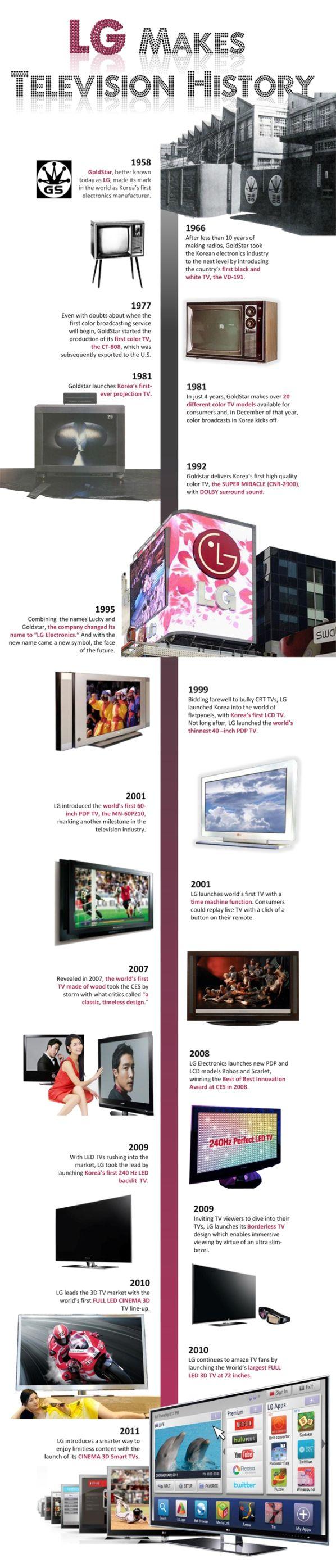 LG television history