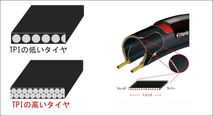 ロードバイクタイヤのTPIと適正空気圧について ロードバイクタイヤ徹底比較.com