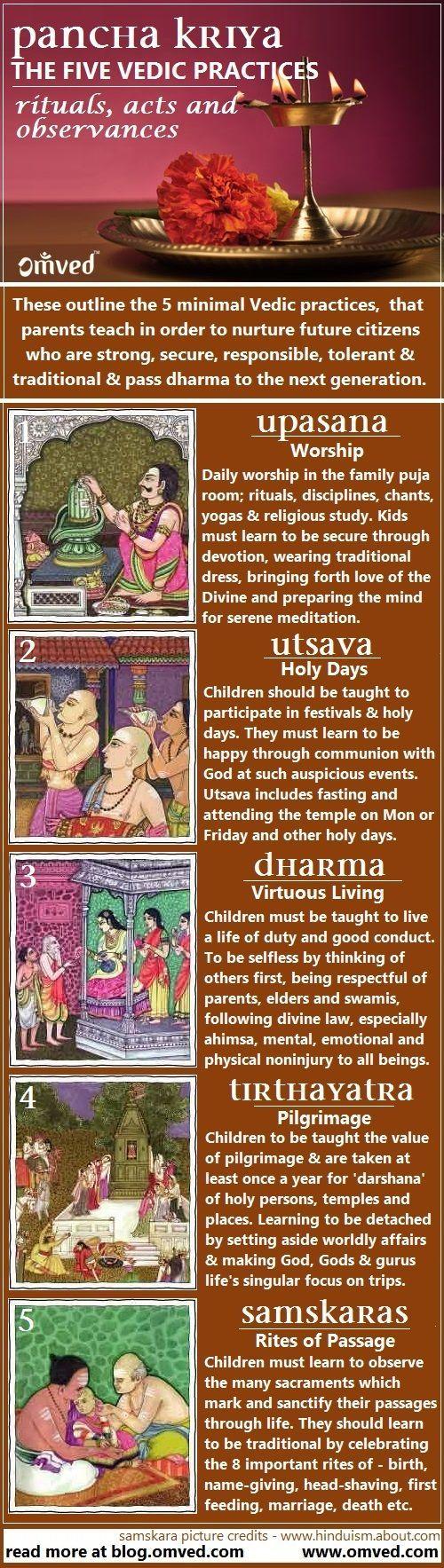 The Five Vedic Practices
