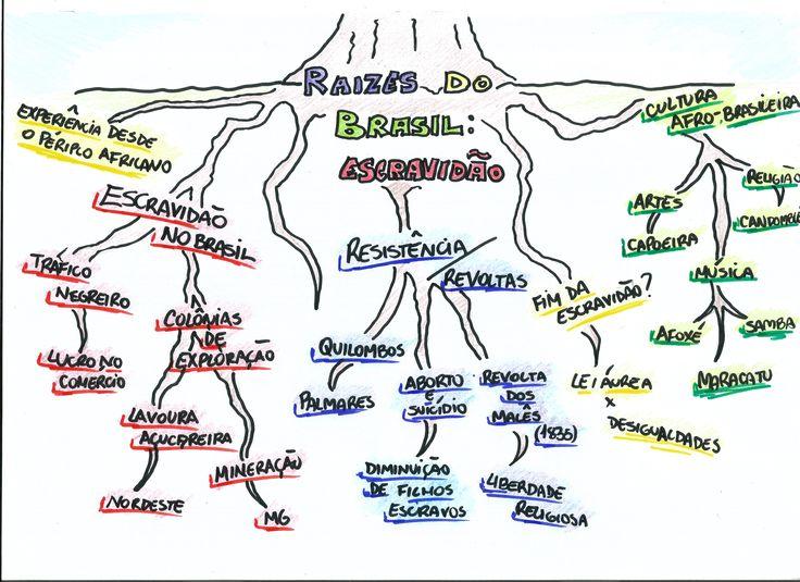Mapa Mental: Historia da Escravidao