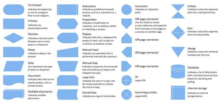 flowchart icons explained - Căutare Google