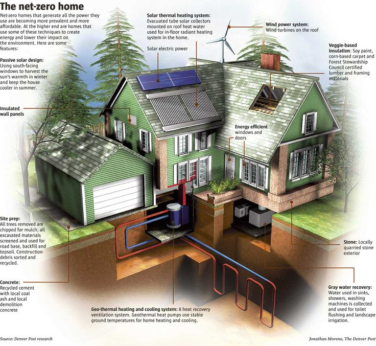 Off Grid Home Example