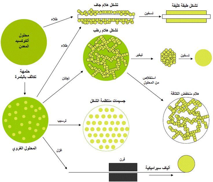 طريقة اصطناع محلول-هلام Sol-Gel Process