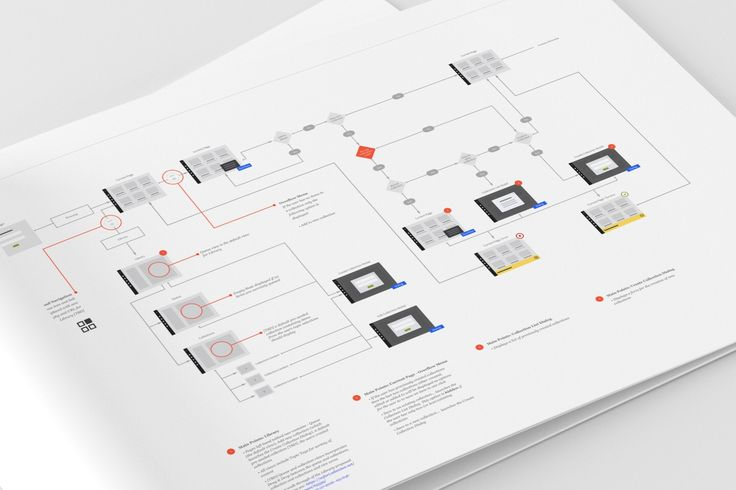 Customer Alex Wood from Sentient Studio used UI Wireflows to demonstrate the key screens and flow for Safari Books new collections feature.  #uxkits #wireflow #ux #uxdesign #ui #uidesign #webdesign #websitedesign #wireframe #wireframes #userflow #flowchart #webdevelopment #userexperience #sitemap #informationarchitecture