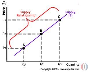 supply and demand in managerial economics C14/1: basics of managerial economics basics of demand and supply pathways to higher education 9 4 there is a positive relationship between p market.