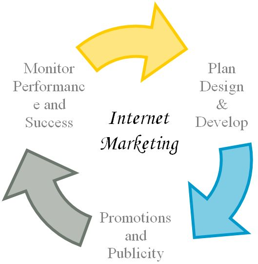 By utilizing our strategic #InternetMarketingTechniques (including Pay Per Click management, web copy-writing, email marketing solutions, and more), your revitalized website will receive the attention of search engines and a new stream of dedicated traffic to your site.