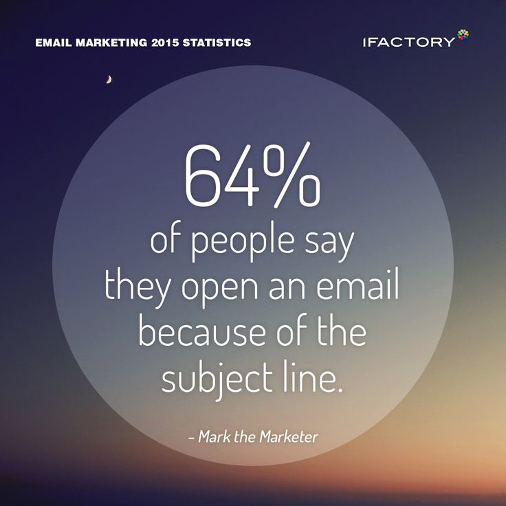 64% of people say they open an e-mail because of the subject line. #emailmarketing #digitalmarketing #ifactory #digital #edm #marketing #statistics  #email #emails