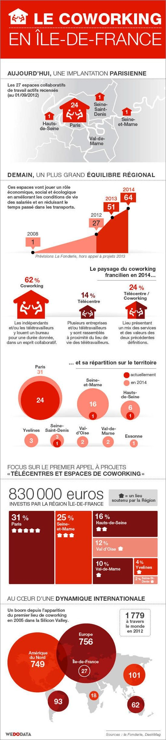 Le #Coworking en Ile de France