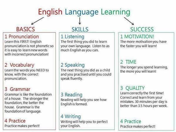 Forum   ________ Learn English   Fluent LandHow to Learn English Language   Fluent Land