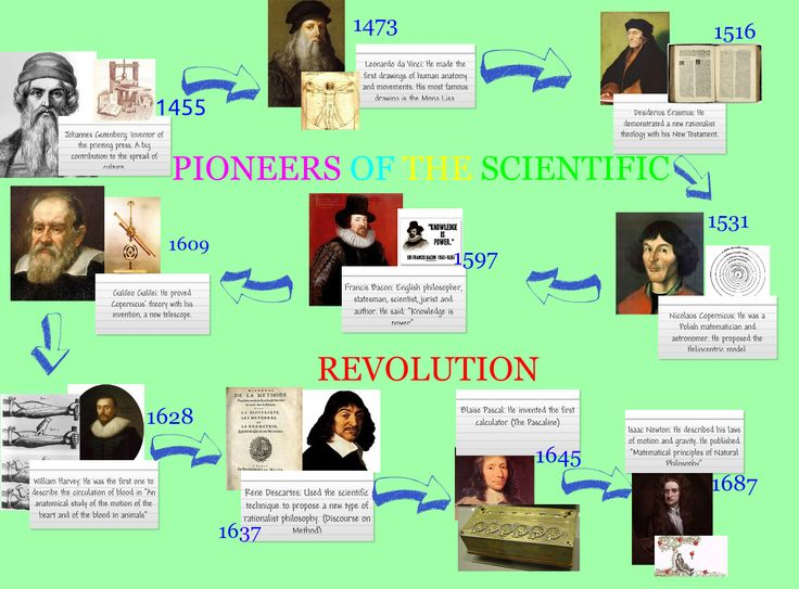 pioneers of the scientific revolution | WHAP Period 5 ...