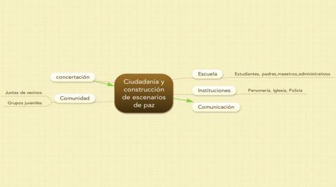 https://www.mindmeister.com/image/xlarge/733540875/FVOhJzoWdz/mind-map-ciudadan-a-y-construcci-n-de-escenarios-de-paz.png