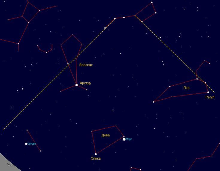 Продолжаем поворачиваться направо. На юге у нас будут яркие звезды Арктур, Спика, Регул и, в 2014 году, планеты Марс и Сатурн. Этот сектор ограничен прямыми линиями, проведенными от ручки ковша Большой Медведицы и ближней к ручке стенки. Арктур — это созвездие Волопаса, Спика — Девы, а Регул — Льва. Сатурн и Марс будут постепенно двигаться по небу, их можно отличить от звезд по отсутствию мерцания.