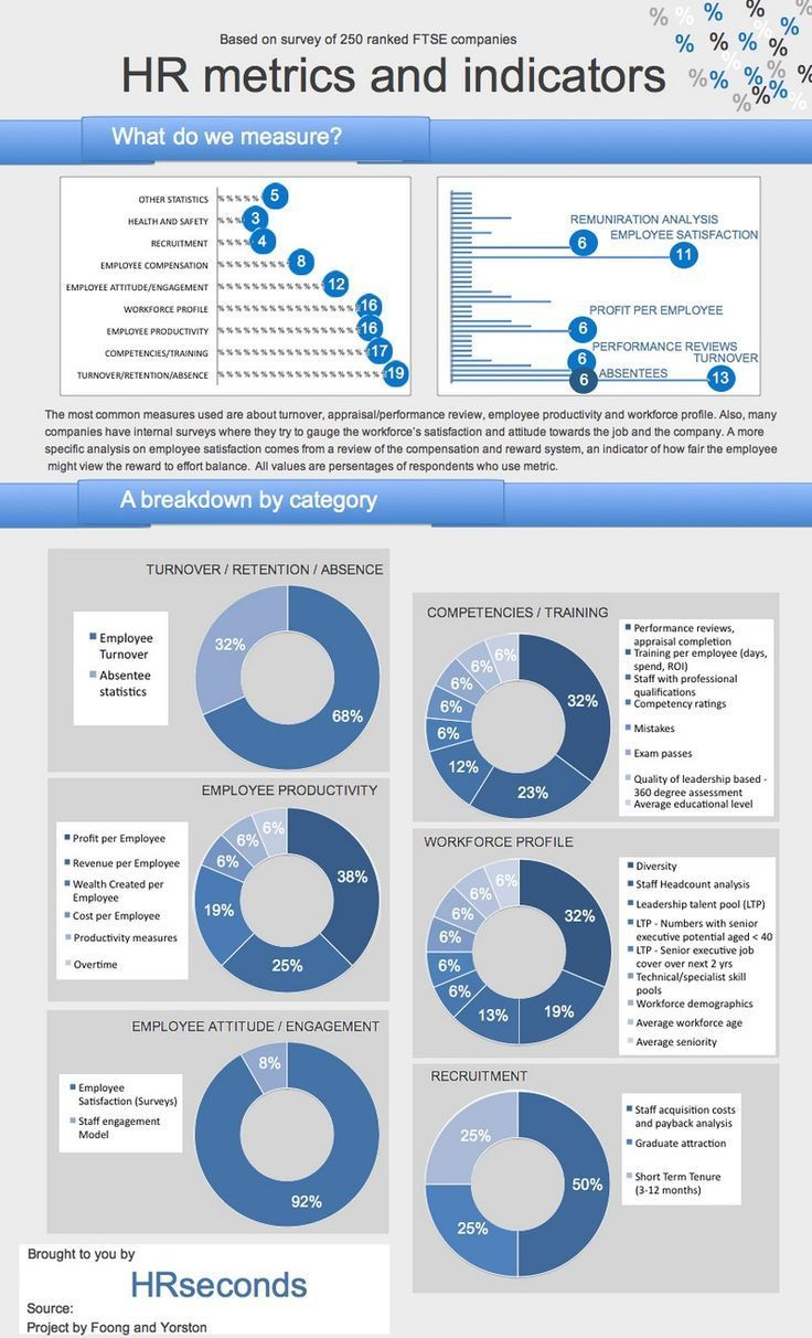 Management Hr Metrics And Indicators Survey Results Infographic