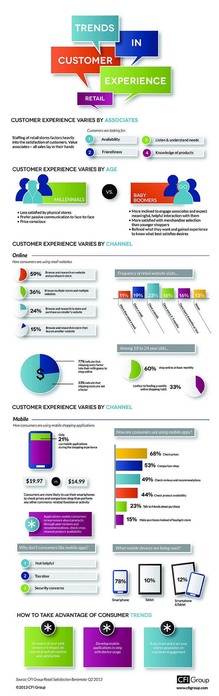 Retail Trends In Customer Experience Infographic