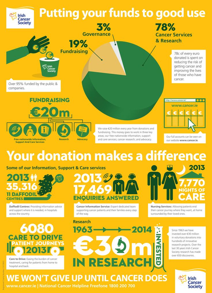 Irish-Cancer-Society-Infographic.jpg (900×1244)