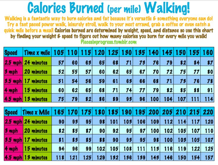 walking miles per hour calories burned per mile walking whether you re just starting out. Black Bedroom Furniture Sets. Home Design Ideas