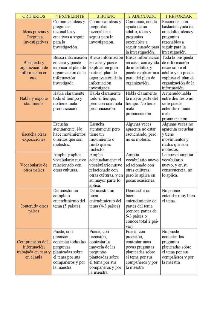 Rúbrica de la tarea de @Maestrabeatriz para #fpracticas13
