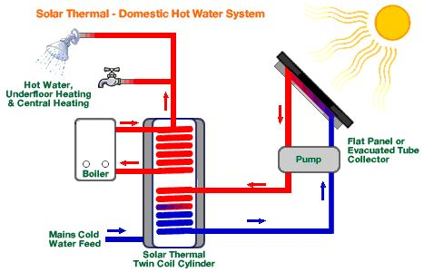 21 best images about solar hot water system on pinterest for Energy saving hot water systems