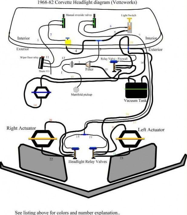 Vakuumsystem Korvetten Korvetten 1969 Dress Models Corvette Corvette Convertible Corvette Summer